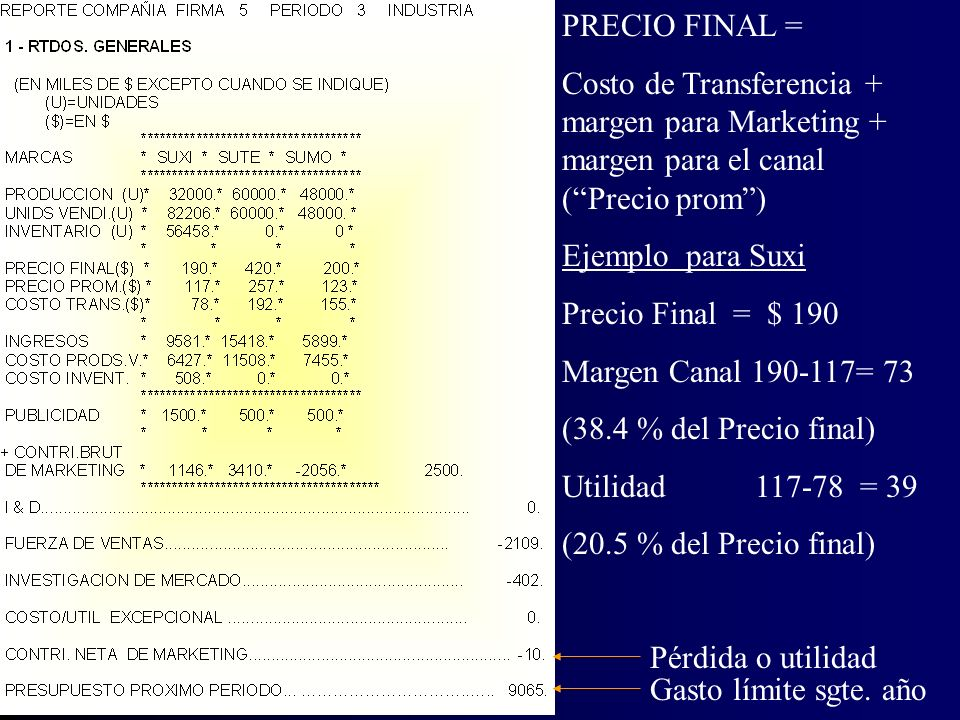 PRECIO FINAL = Costo de Transferencia + margen para Marketing + margen para el canal ( Precio prom )