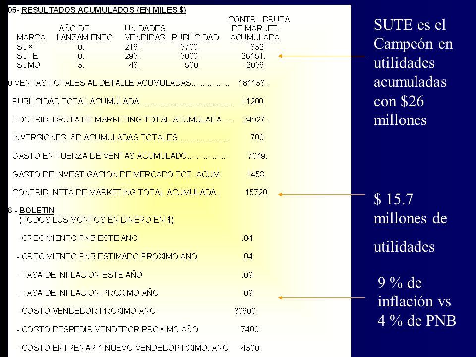 SUTE es el Campeón en utilidades acumuladas con $26 millones