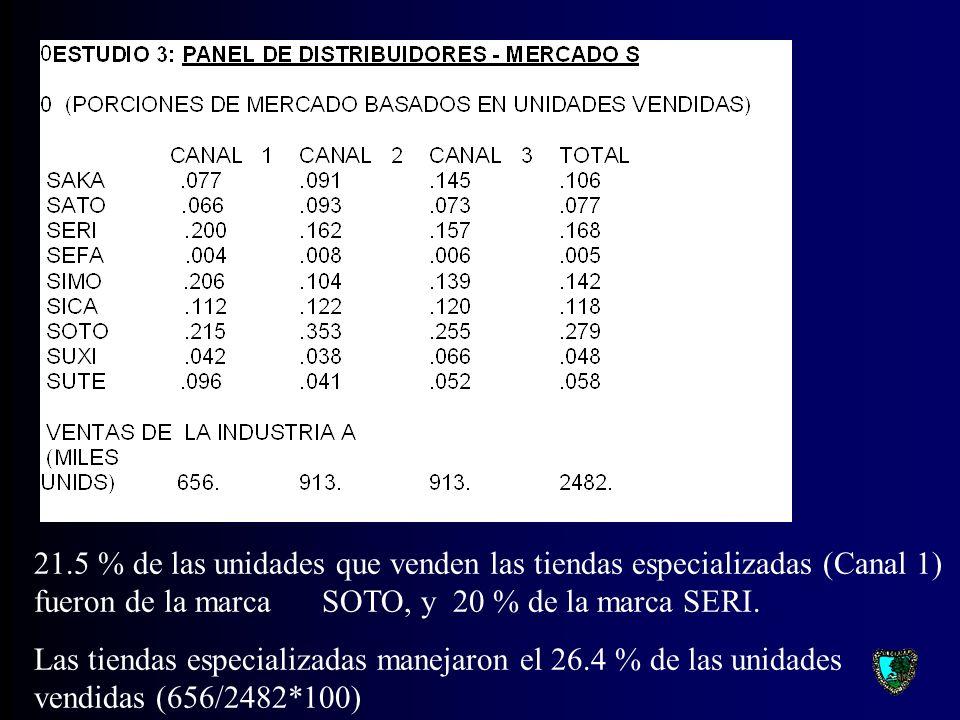 21.5 % de las unidades que venden las tiendas especializadas (Canal 1) fueron de la marca SOTO, y 20 % de la marca SERI.