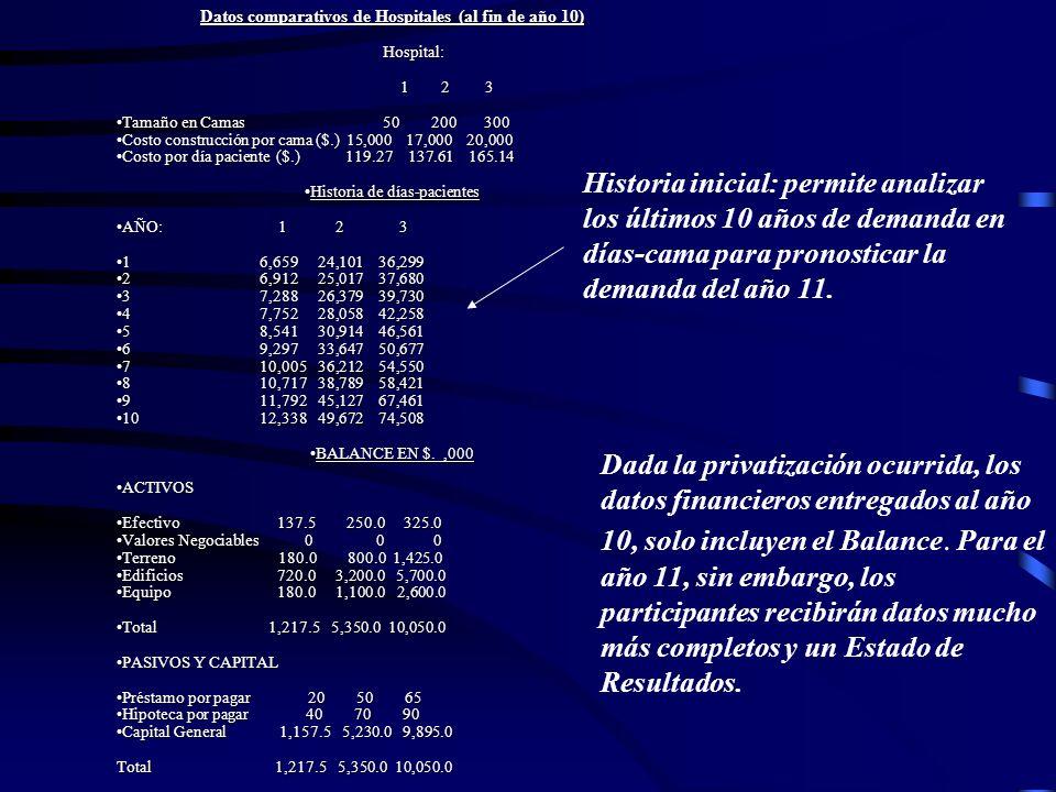 Datos comparativos de Hospitales (al fin de año 10)