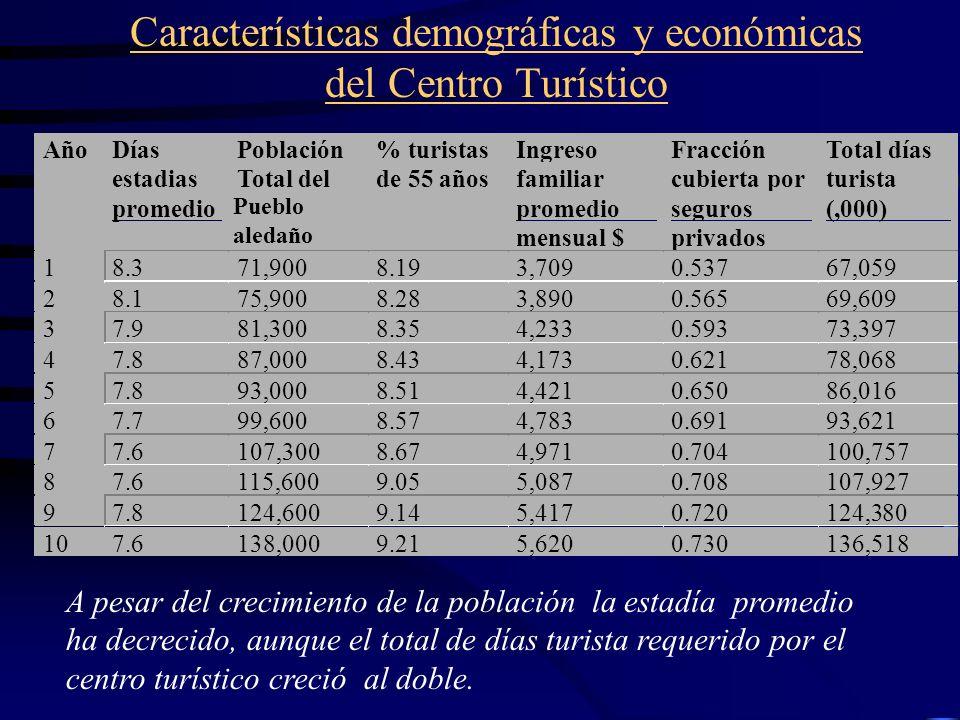 Características demográficas y económicas del Centro Turístico
