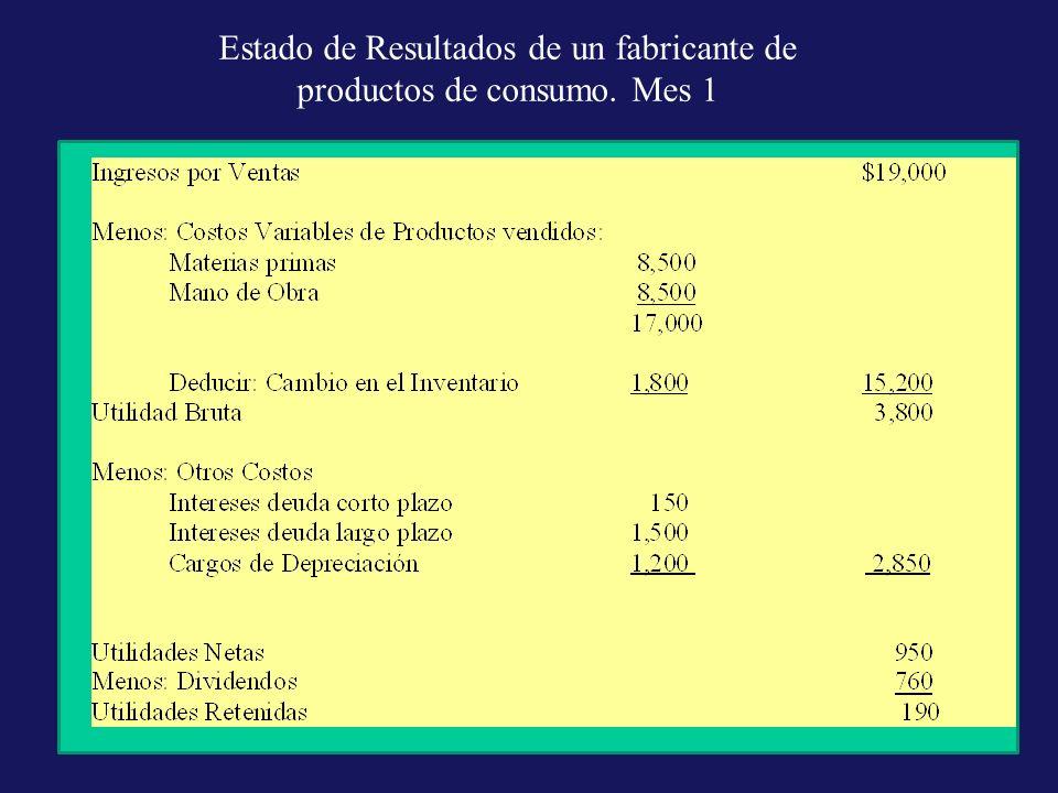 Estado de Resultados de un fabricante de productos de consumo. Mes 1