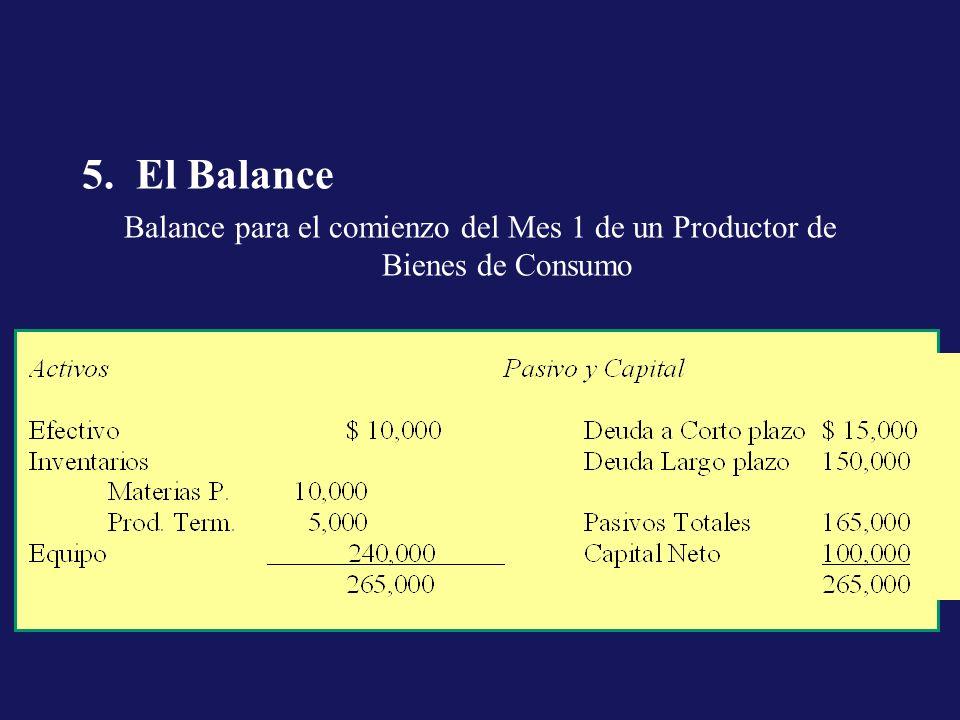 El Balance Balance para el comienzo del Mes 1 de un Productor de Bienes de Consumo