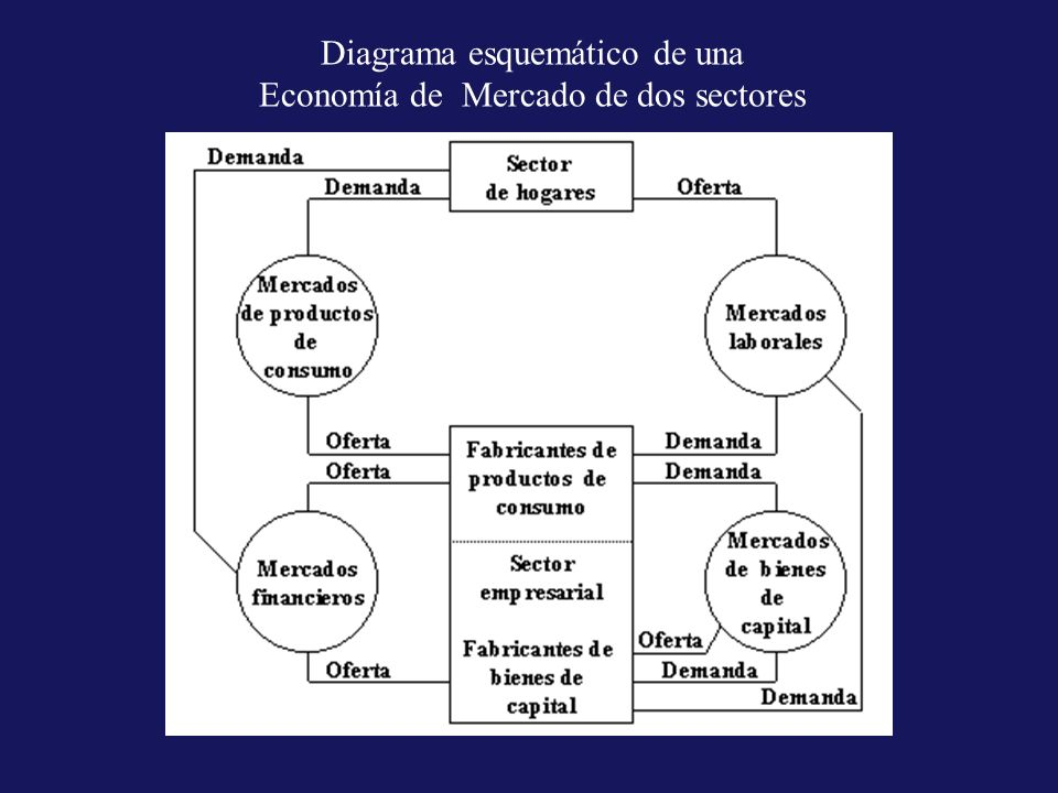 Diagrama esquemático de una Economía de Mercado de dos sectores