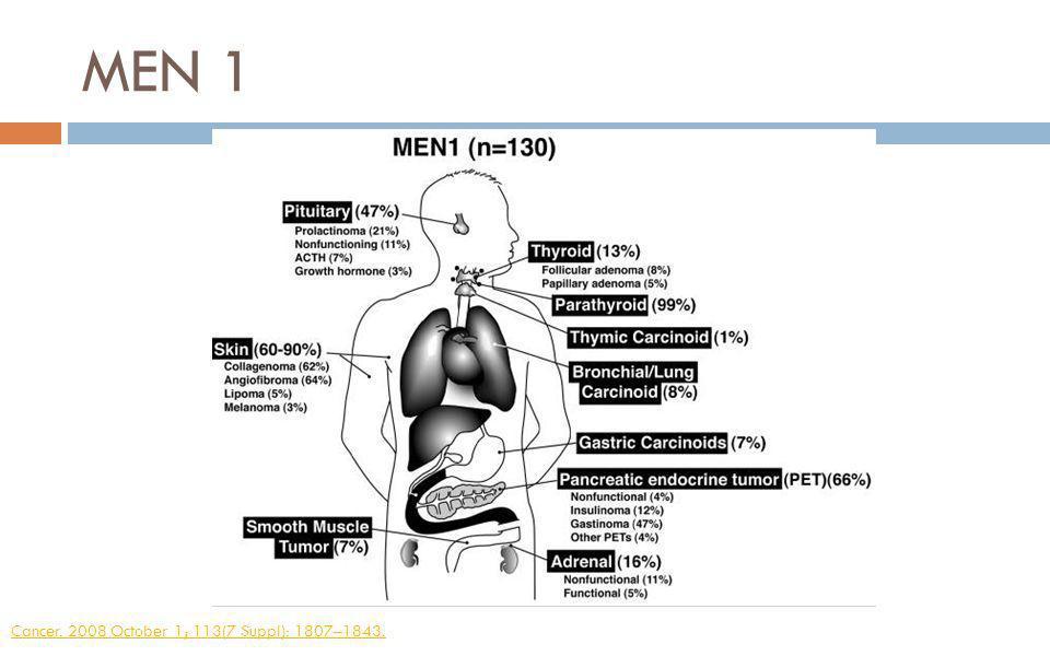 MEN 1 Cancer. 2008 October 1; 113(7 Suppl): 1807–1843.