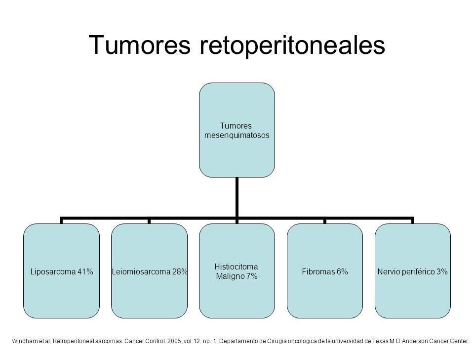 Tumores retoperitoneales