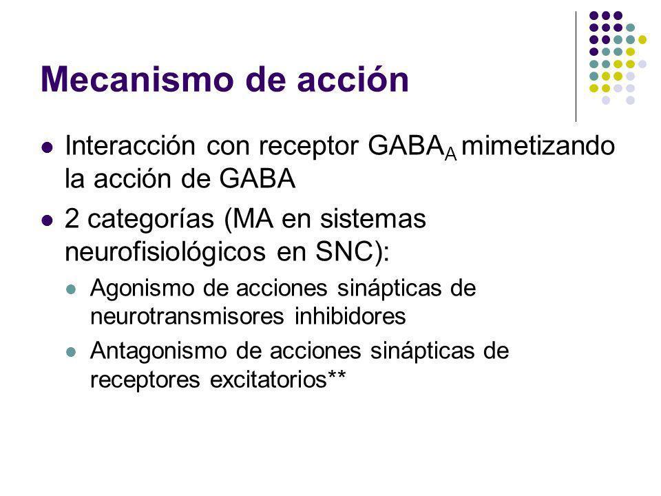 Mecanismo de acción Interacción con receptor GABAA mimetizando la acción de GABA. 2 categorías (MA en sistemas neurofisiológicos en SNC):