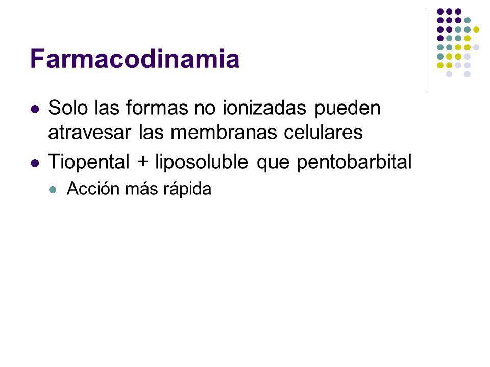 Farmacodinamia Solo las formas no ionizadas pueden atravesar las membranas celulares. Tiopental + liposoluble que pentobarbital.