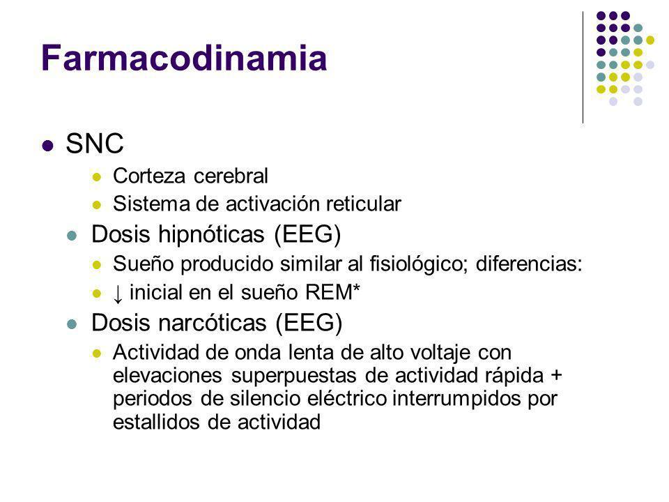Farmacodinamia SNC Dosis hipnóticas (EEG) Dosis narcóticas (EEG)