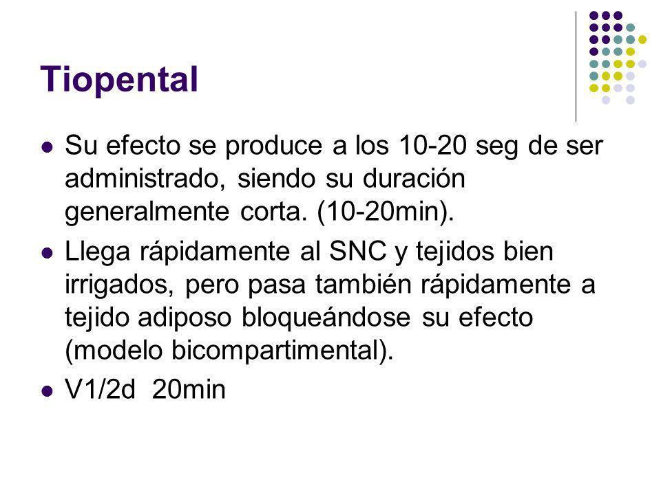 Tiopental Su efecto se produce a los 10-20 seg de ser administrado, siendo su duración generalmente corta. (10-20min).