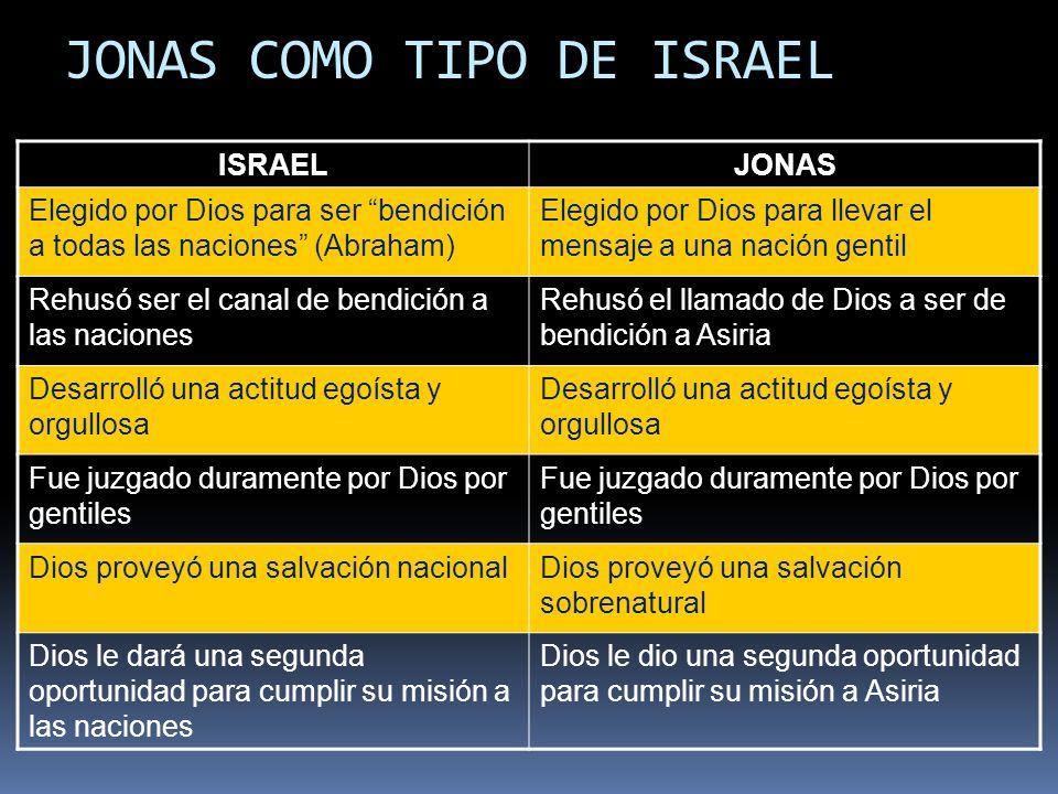 JONAS COMO TIPO DE ISRAEL