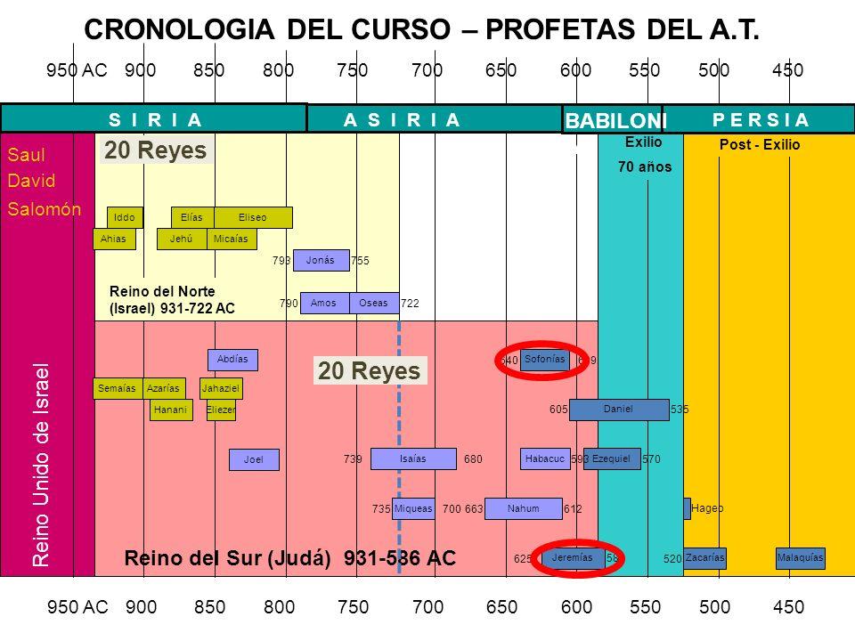CRONOLOGIA DEL CURSO – PROFETAS DEL A.T.