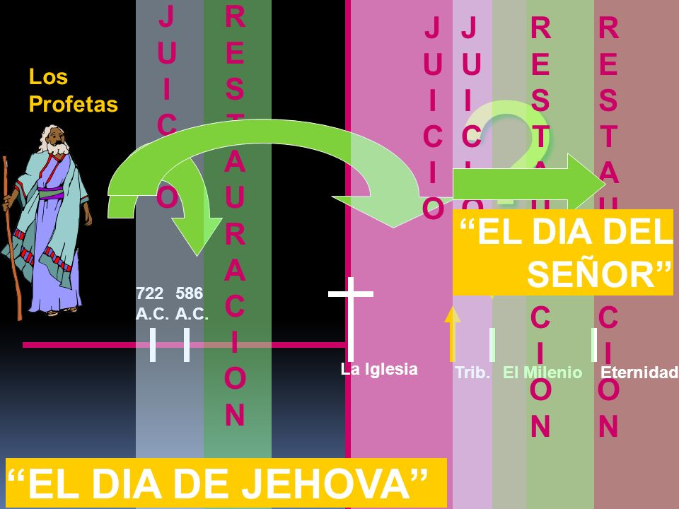 EL DIA DE JEHOVA EL DIA DEL SEÑOR JUICIO RESTAURACION JUICIO