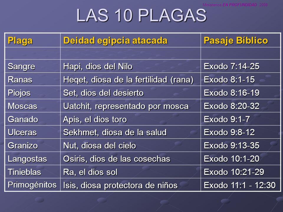 LAS 10 PLAGAS Plaga Deidad egipcia atacada Pasaje Bíblico Sangre