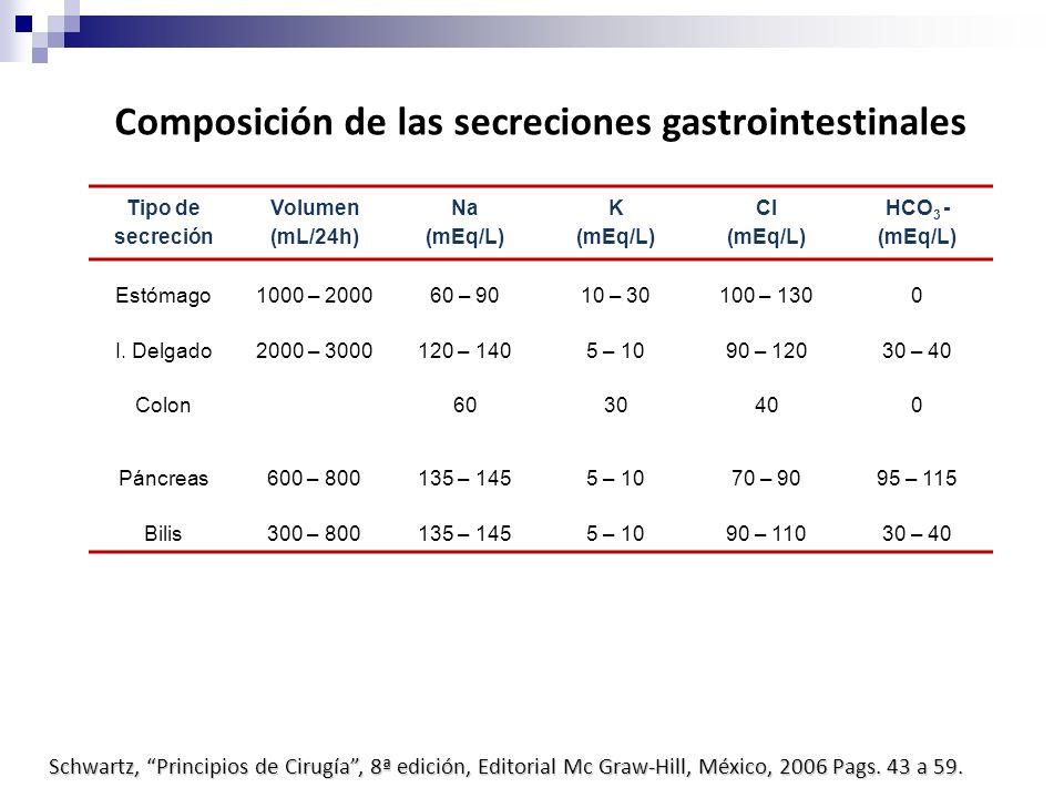 Composición de las secreciones gastrointestinales