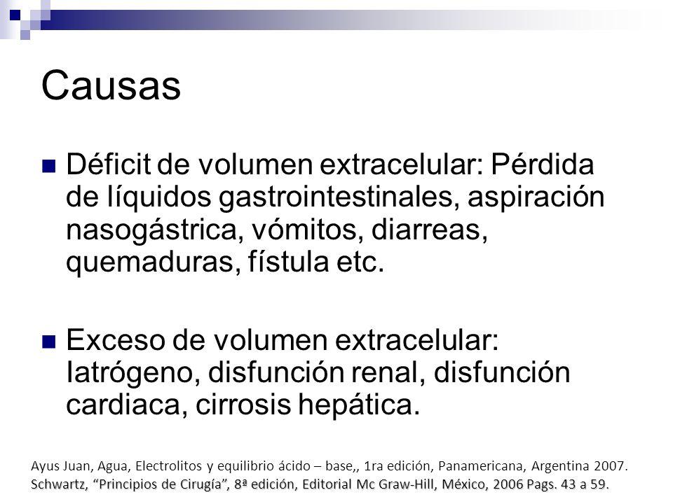 Causas Déficit de volumen extracelular: Pérdida de líquidos gastrointestinales, aspiración nasogástrica, vómitos, diarreas, quemaduras, fístula etc.