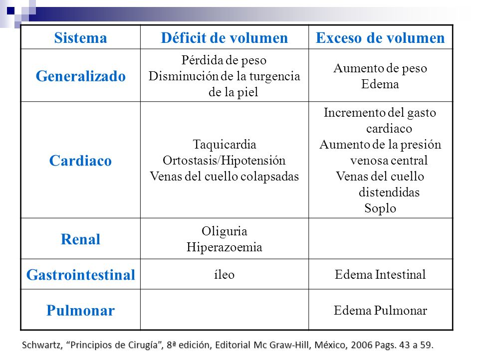 Sistema Déficit de volumen Exceso de volumen Generalizado Cardiaco