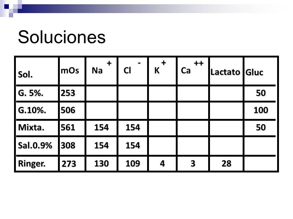 Soluciones + - + ++ mOs Na Cl K Ca Lactato Gluc Sol. G. 5%. 253 50