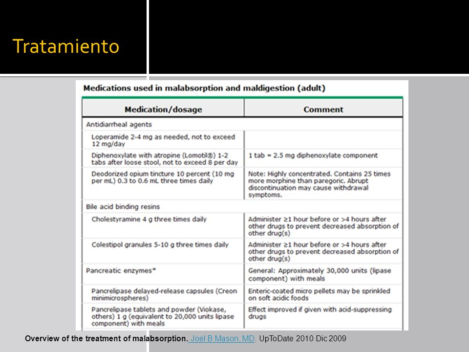 Tratamiento Overview of the treatment of malabsorption. Joel B Mason, MD. UpToDate 2010 Dic 2009