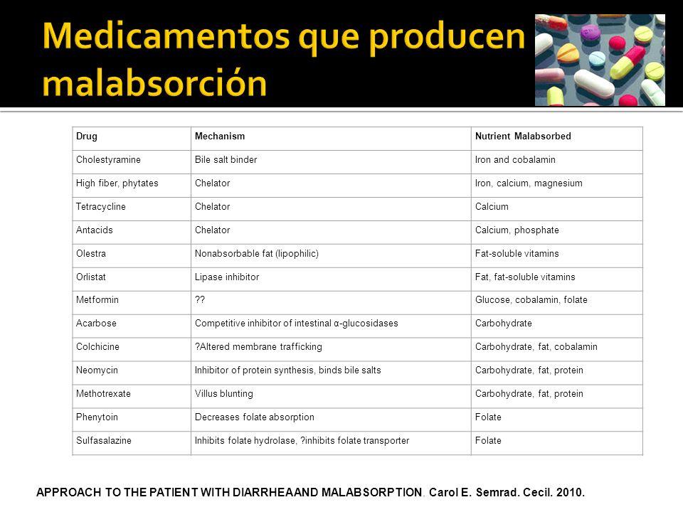 Medicamentos que producen malabsorción