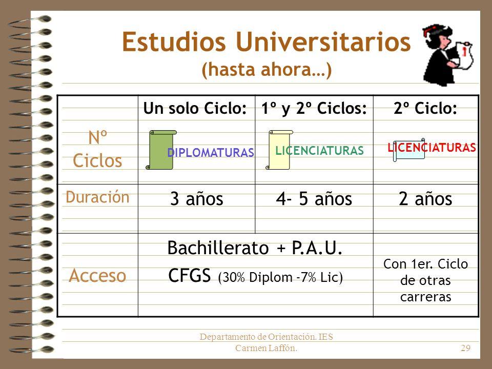 Estudios Universitarios (hasta ahora…)