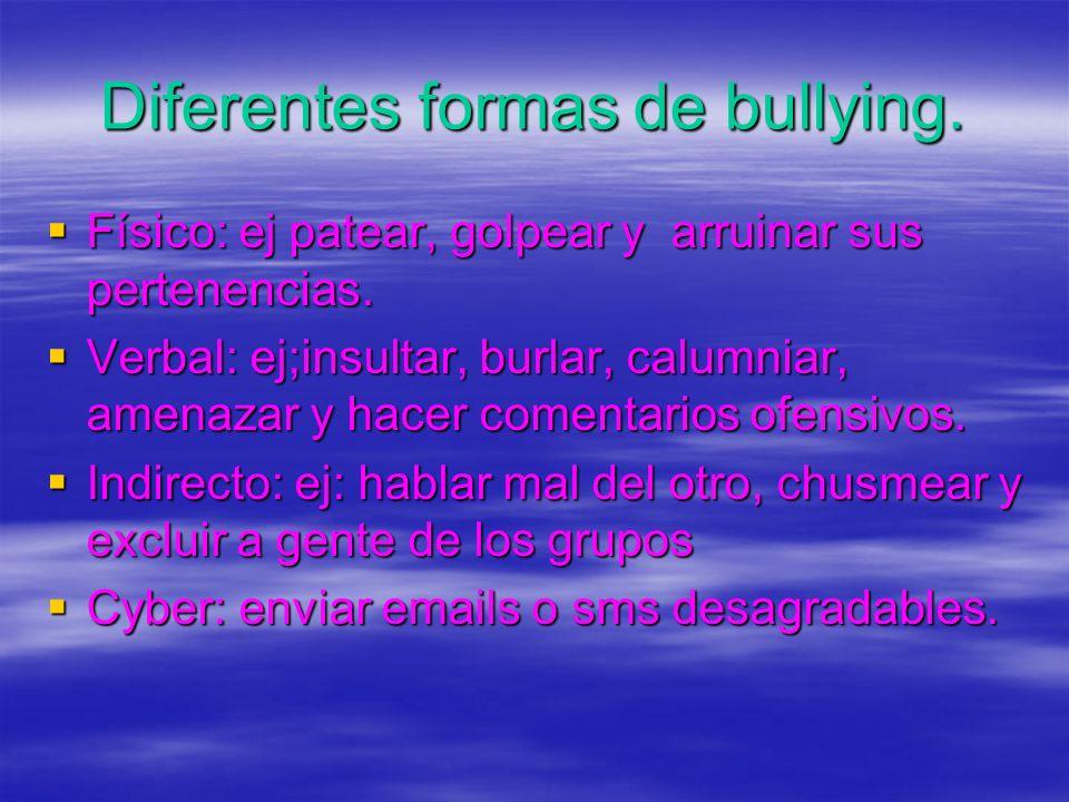 Diferentes formas de bullying.