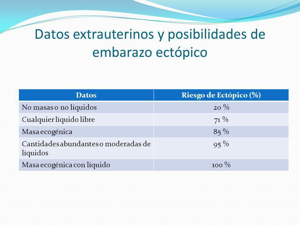 Datos extrauterinos y posibilidades de embarazo ectópico