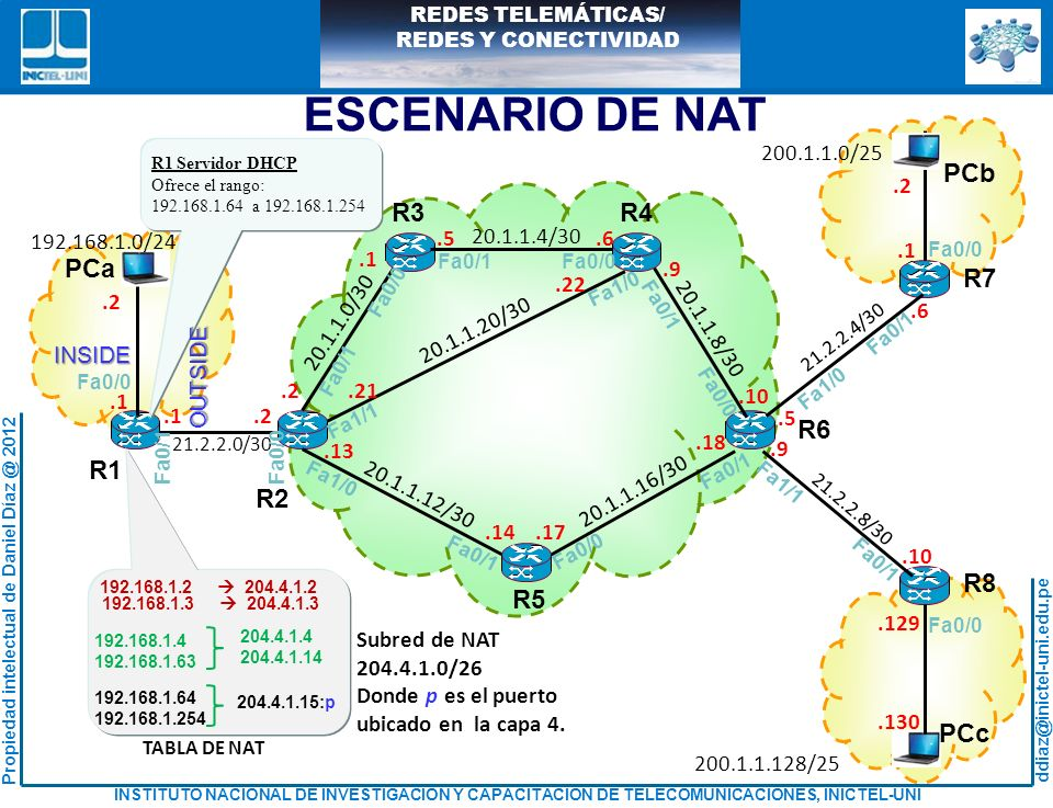 ESCENARIO DE NAT R1 R2 R3 R4 R5 R6 R7 R8 PCa PCb PCc 20.1.1.4/30