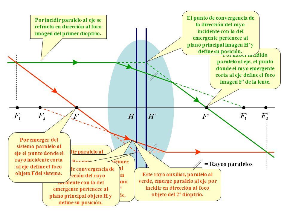 El punto de convergencia de la dirección del rayo incidente con la del emergente pertenece al plano principal imagen H y define su posición.
