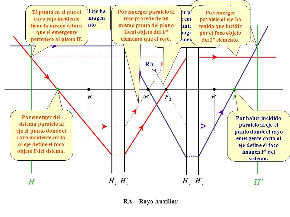 El punto en el que el rayo emergente alcanza la misma altura que el incidente pertenece al plano H .