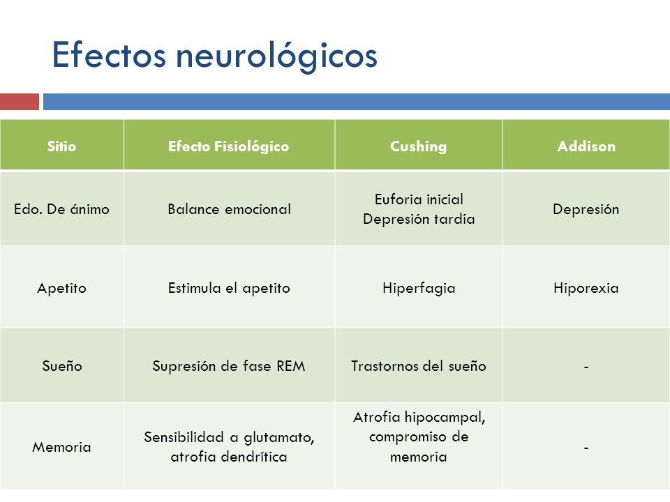 Efectos neurológicos Sitio Efecto Fisiológico Cushing Addison