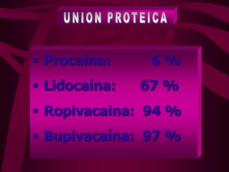 Procaína: 6 % Lidocaína: 67 % Ropivacaina: 94 % Bupivacaína: 97 %