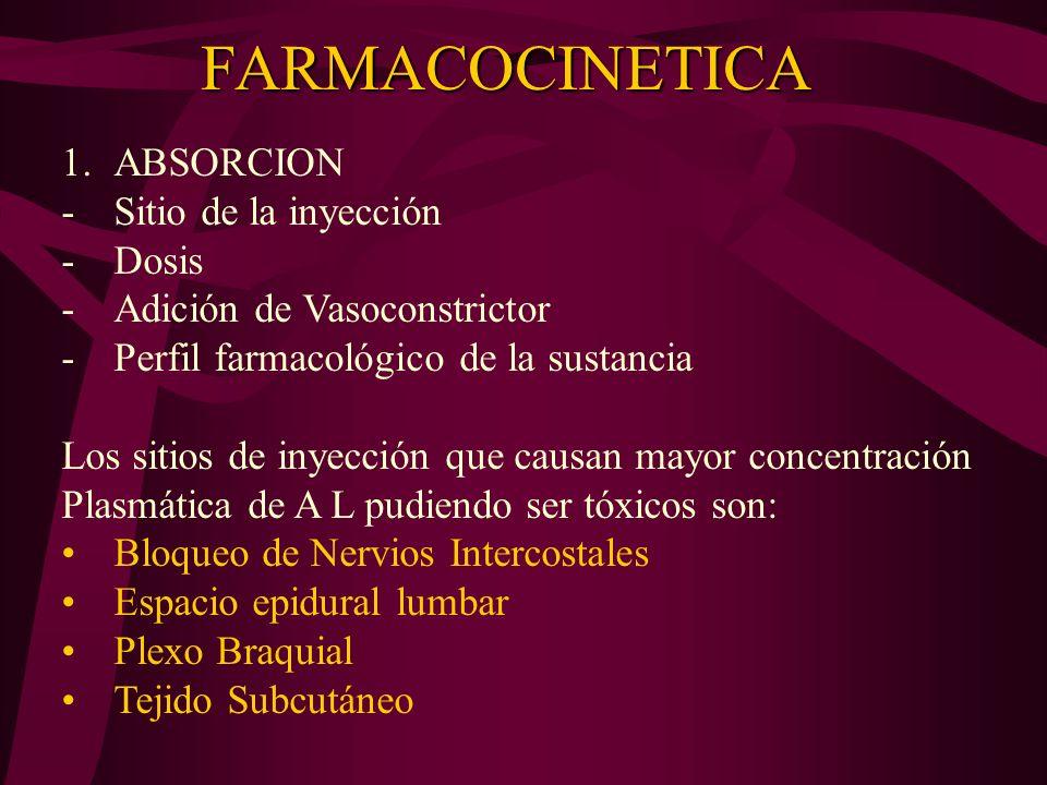 FARMACOCINETICA ABSORCION Sitio de la inyección Dosis