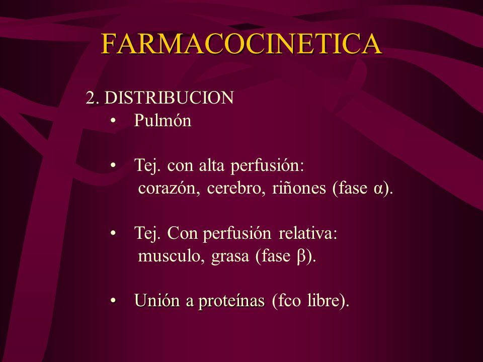 FARMACOCINETICA 2. DISTRIBUCION Pulmón Tej. con alta perfusión: