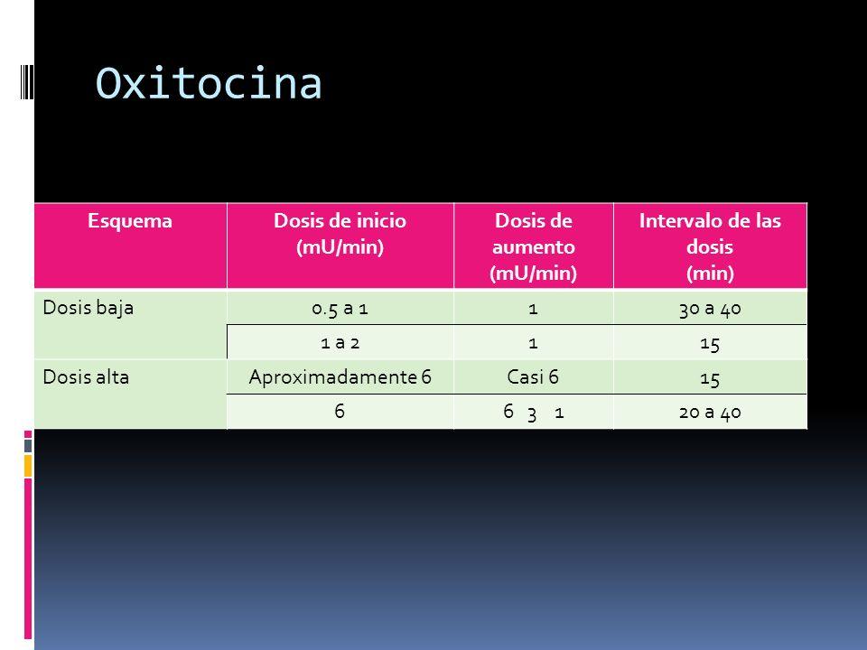 Oxitocina Esquema Dosis de inicio (mU/min) Dosis de aumento
