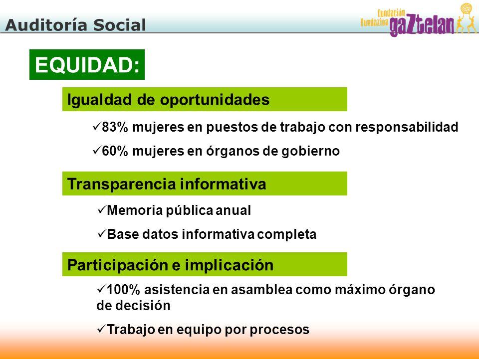EQUIDAD: Auditoría Social Igualdad de oportunidades
