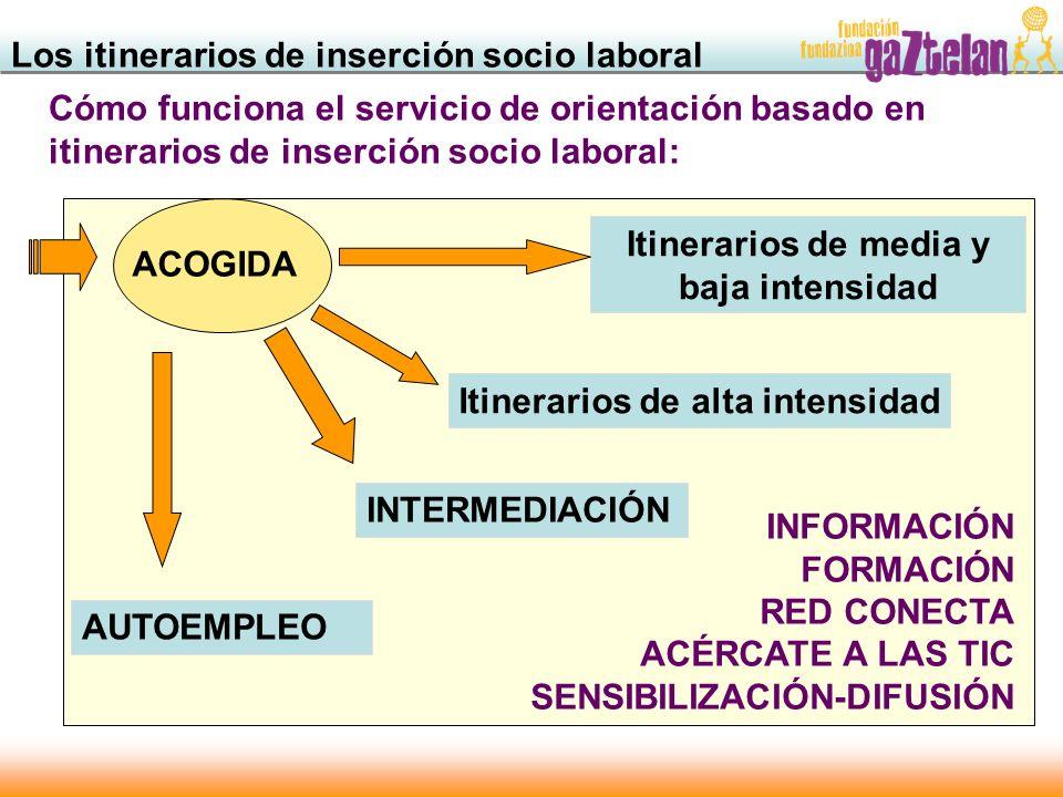 Itinerarios de media y baja intensidad Itinerarios de alta intensidad