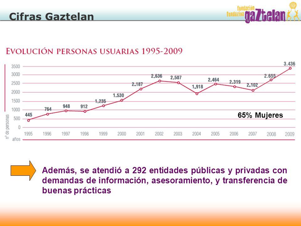 Cifras Gaztelan 65% Mujeres.
