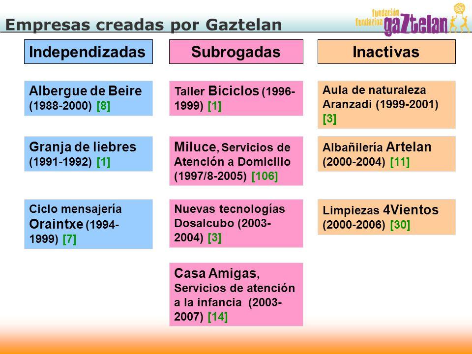 Empresas creadas por Gaztelan