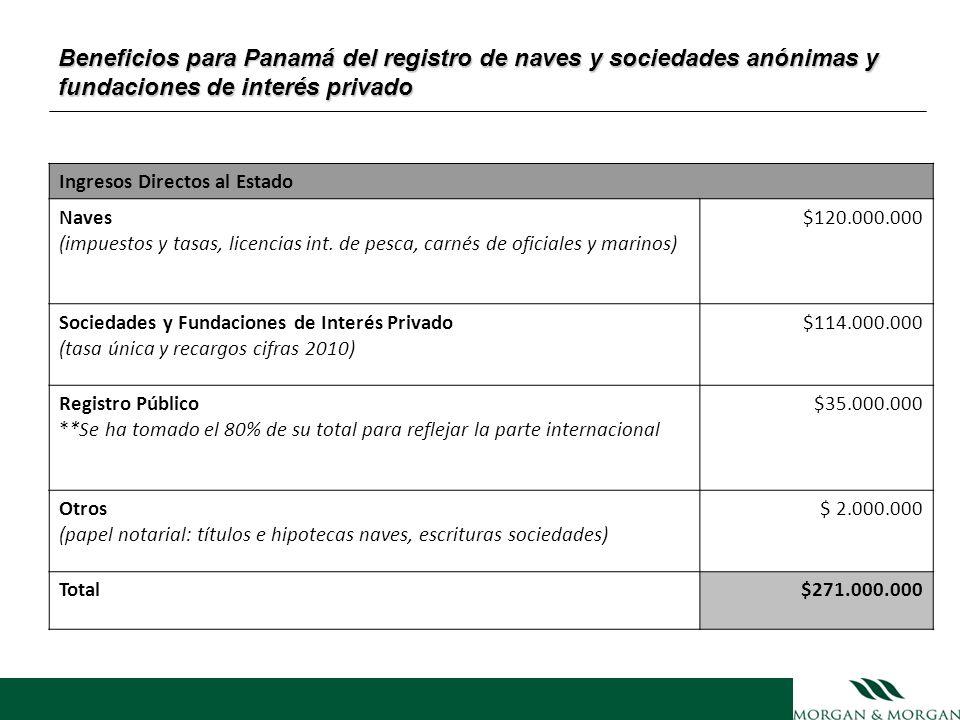 Beneficios para Panamá del registro de naves y sociedades anónimas y fundaciones de interés privado