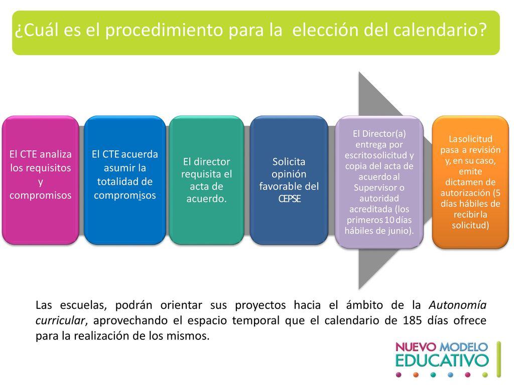¿Cuál es el procedimiento para la elección del calendario