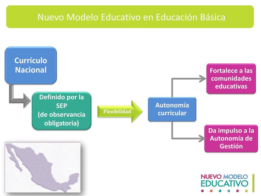 Nuevo Modelo Educativo en Educación Básica