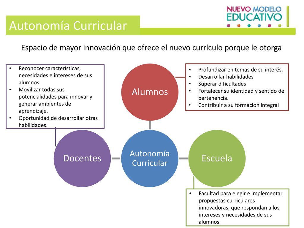 Autonomía Curricular Alumnos Docentes Escuela Autonomía Curricular