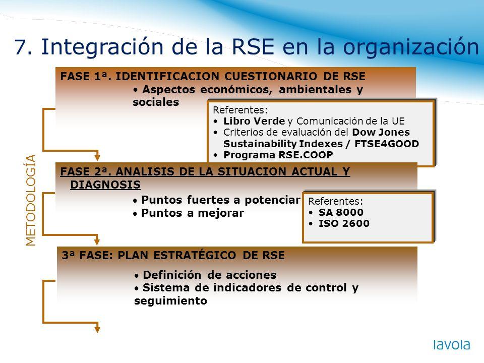7. Integración de la RSE en la organización