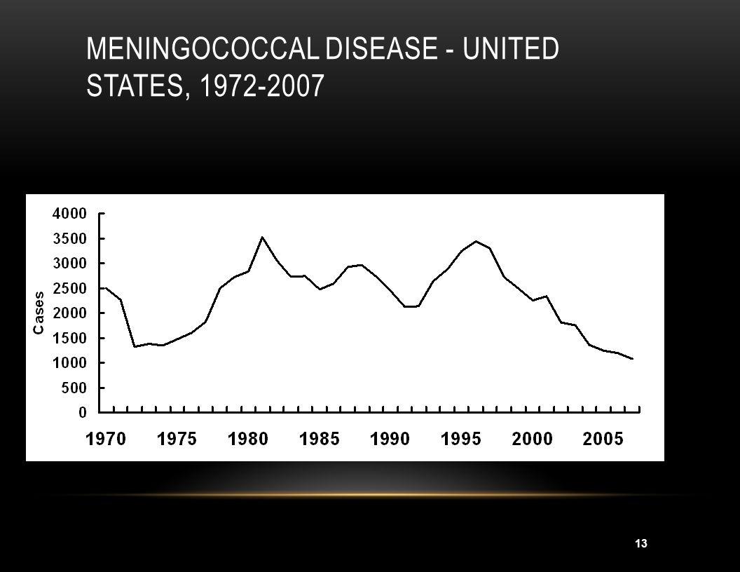 Meningococcal Disease - United States, 1972-2007