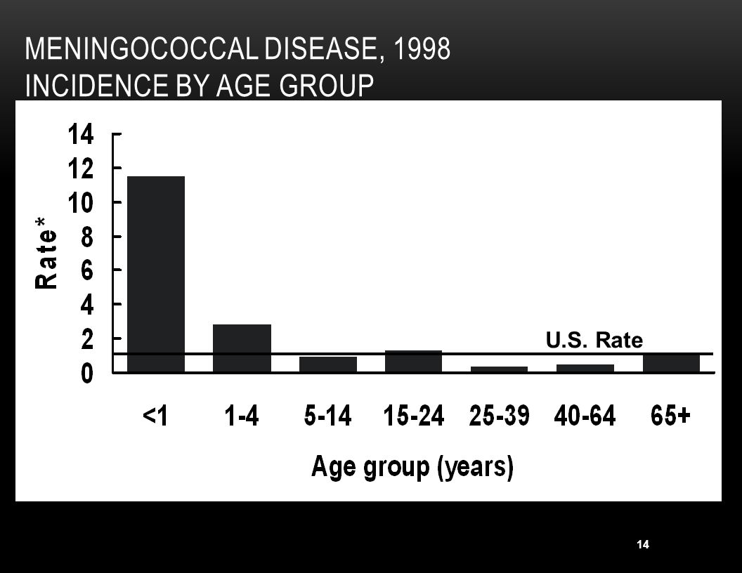 Meningococcal Disease, 1998 Incidence by Age Group