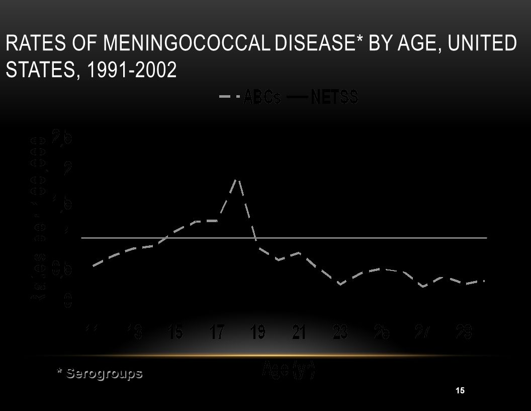 Rates of Meningococcal Disease* by Age, United States, 1991-2002