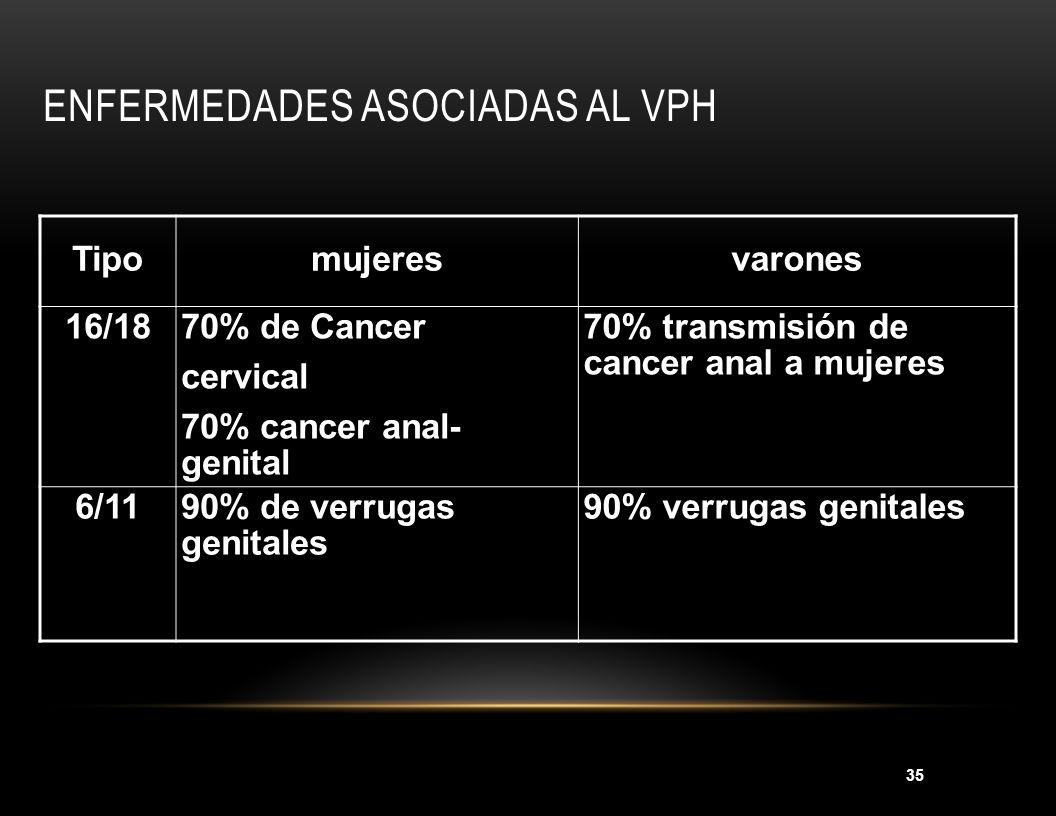 Enfermedades asociadas al VPH