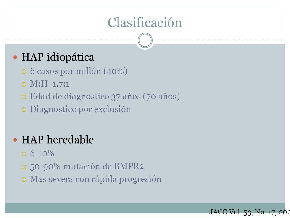 Clasificación HAP idiopática HAP heredable 6 casos por millón (40%)