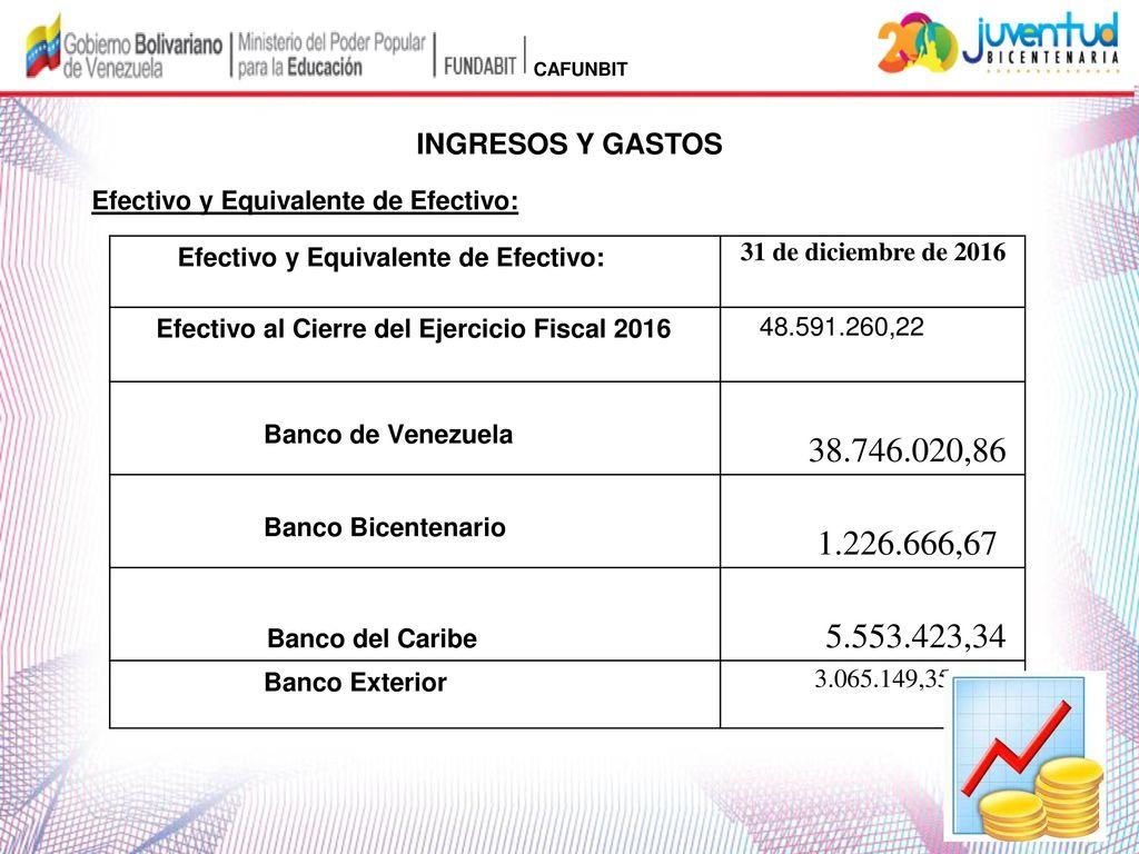Fundaci n bolivariana de inform tica y telem tica for Banco exterior empleo caracas